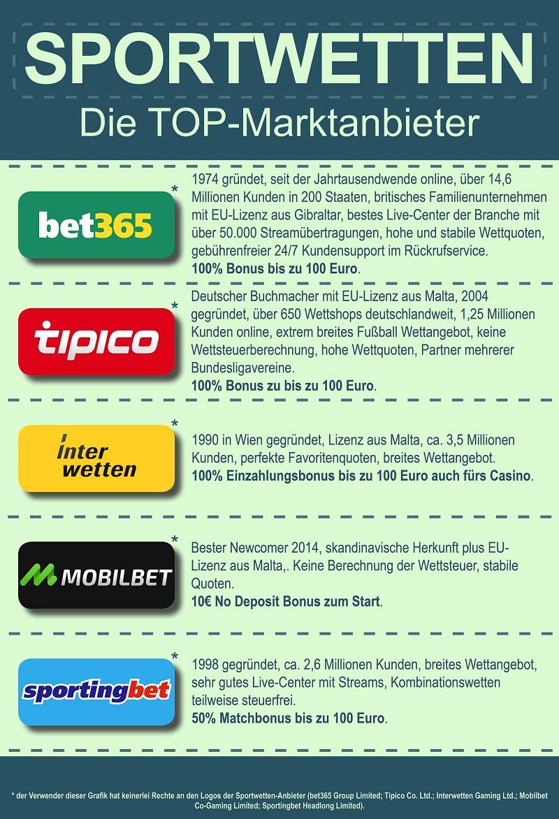 Top Sportwettenanbieter-ohne-Verweis-komprimiert