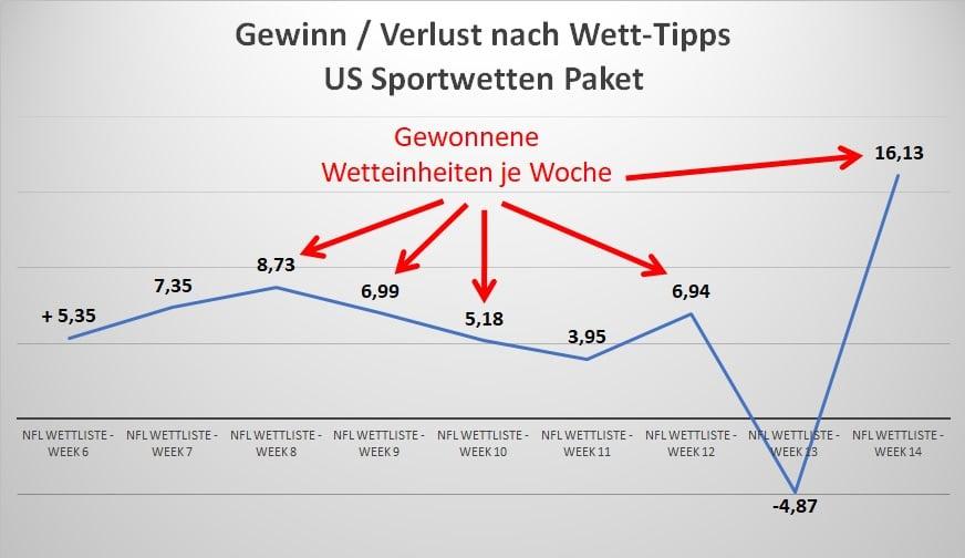 Wett Tipp Statistik US Sports Wettschein Service
